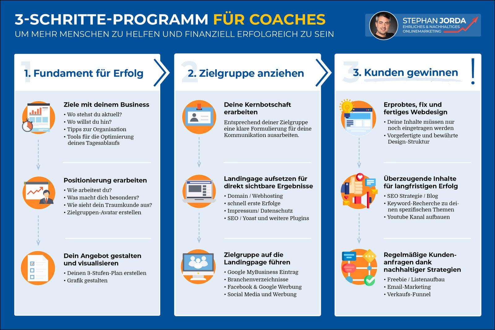 3-Schritte-Programm Online Erfolgreich