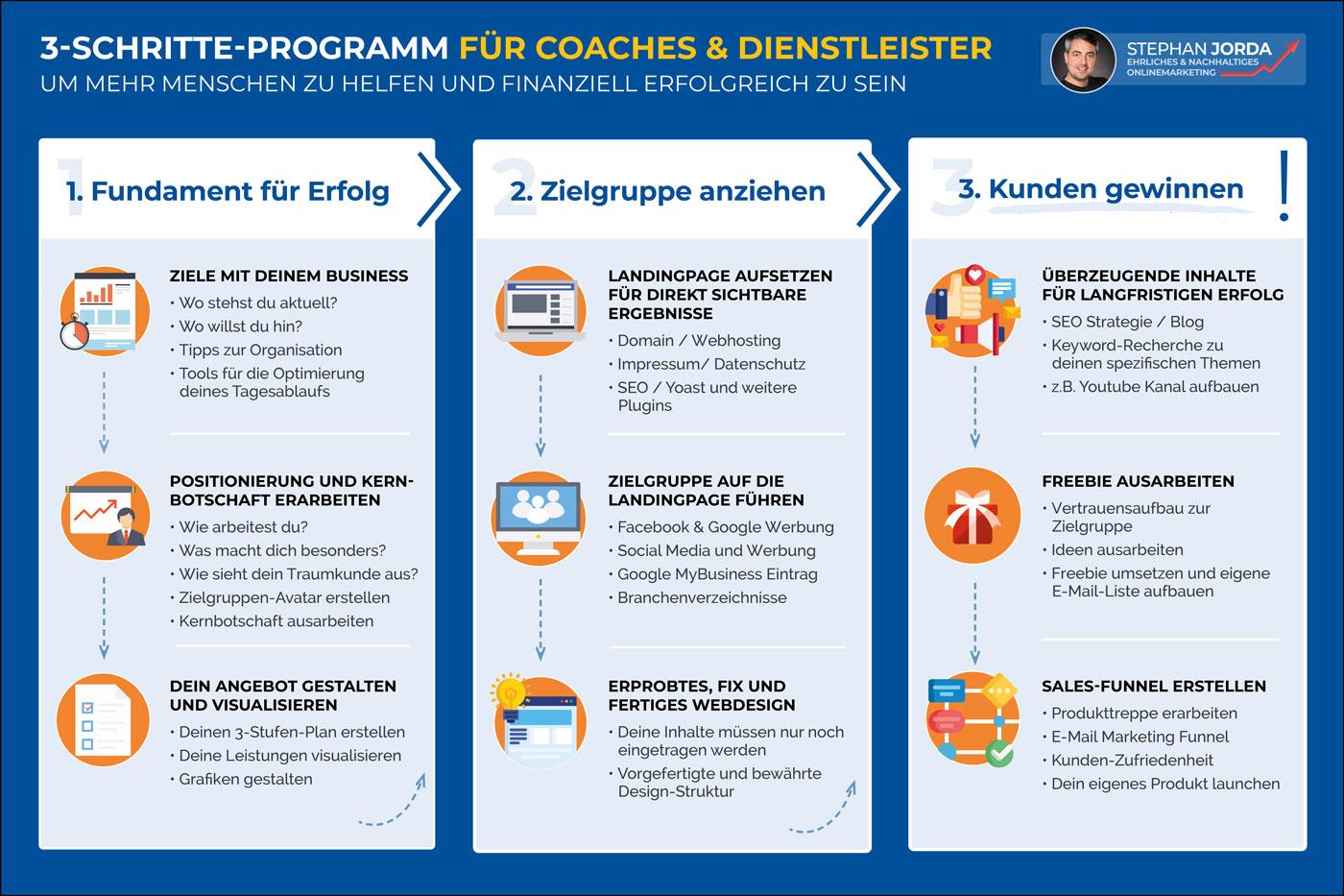 3-Schritte-Programm für Coaches